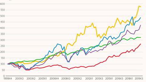 Gullprisen har steget kraftig de siste 20 årene.