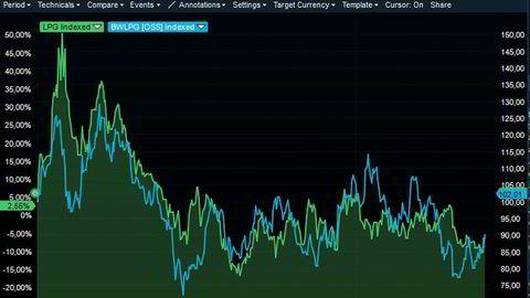 Aksjekursen på BW LPG og Dorian LPG følger hverandre som skygger.