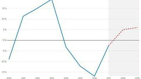 Danske Bank tror motvinden fra oljeinvesteringene snur i år. Se mer detaljert graf nede i saken.
