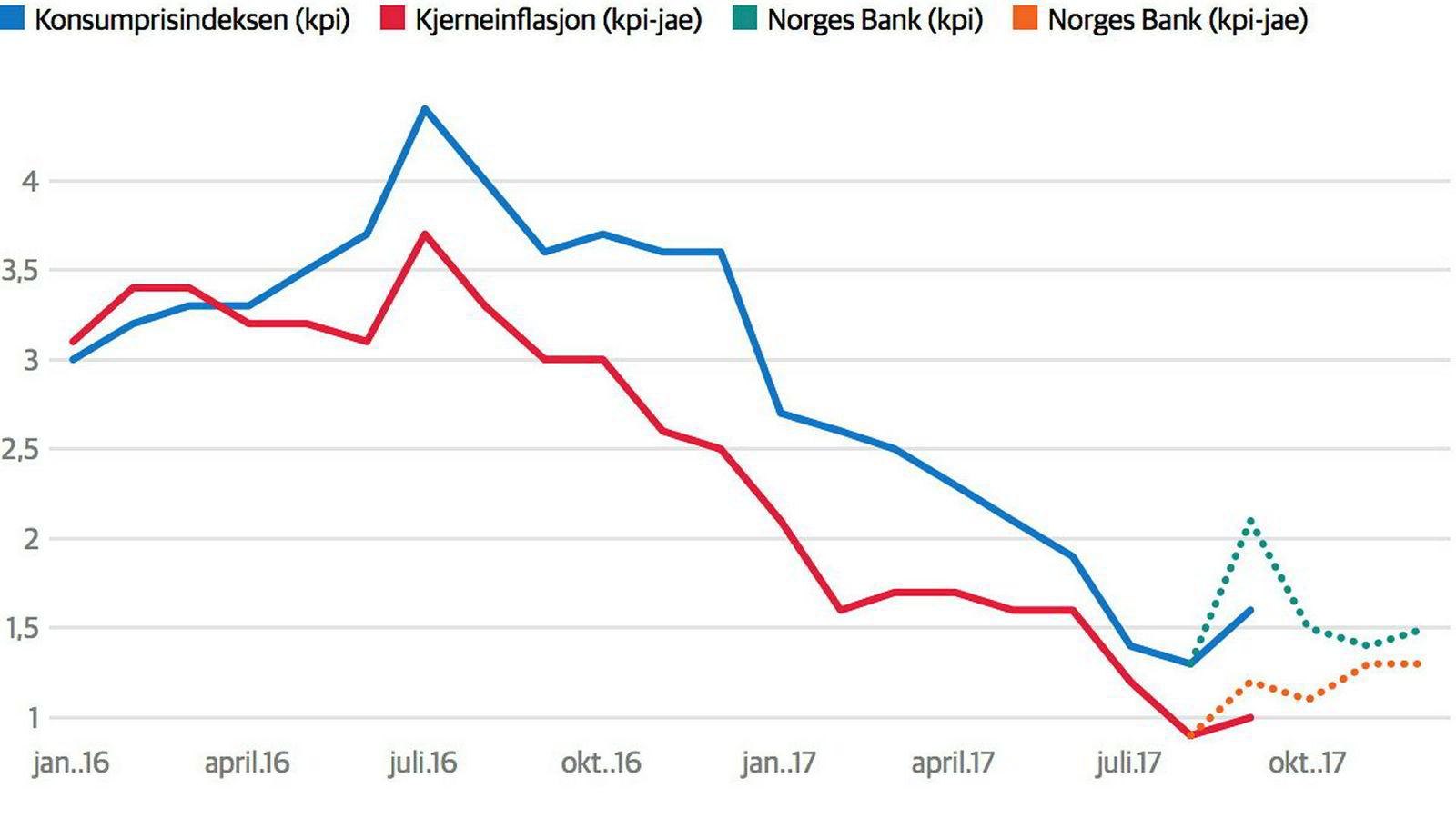 Om inflasjonen holder seg så lav som den er nå vil det bli vanskelig for Norges Bank å tenke på en renteøkning, mener økonomer.