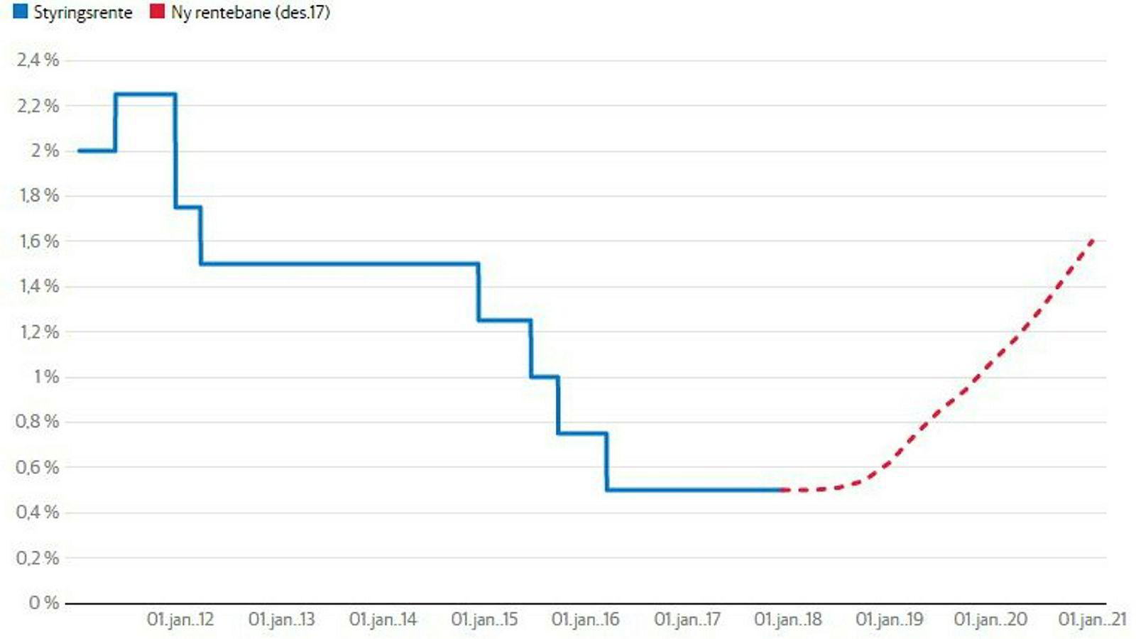 Norges Banks nye rentebane viser at renten vil raskere opp enn tidligere signalisert.