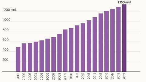 Størrelsen på utgiftssiden på statsbudsjettet utenom olje. Neste år når budsjettet 1350 milliarder kroner, ifølge budsjettforslaget som ble lagt frem mandag.
