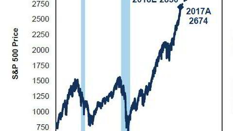 Denne grafen lukter penger, også for norske investorer.