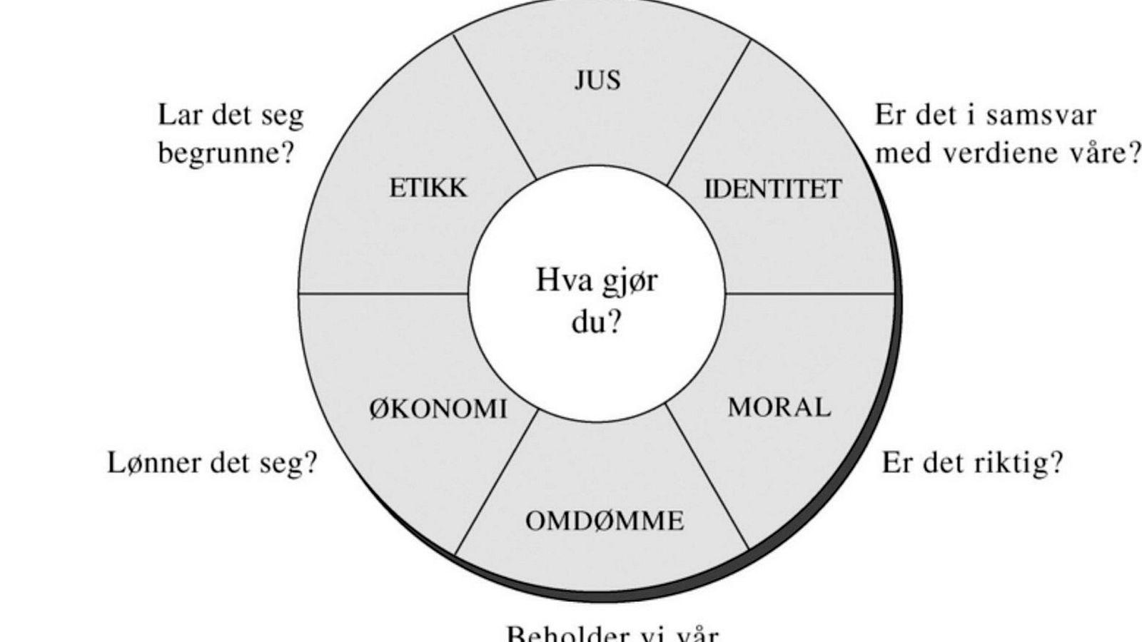 Navigasjonshjulet kan brukes til å reflektere om hva som er rett og galt i organisasjonslivet.