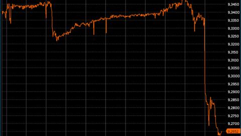 Kronen gikk umiddelbart sterkere mot euro da onsdagens inflasjonstall ble lagt frem klokken 10.00. Grafikk: Infront