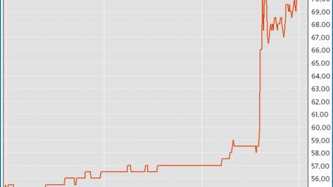 Aksjekursen for den danske elektronikkprodusenten Bang & Olufsen gjorde et kraftig hopp torsdag ettermiddag. Grafen viser pris per aksje i danske kroner. Grafikk: Infront