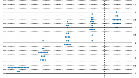 Markedsaktørene vil i kveld rette oppmerksomheten mot Federal Reserves renteplott. Grafikk: Faksimile fra Federal Reserves prognosedokument