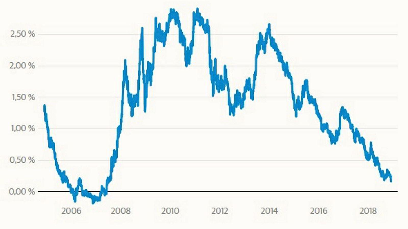 Rentekurven har ikke vært lavere siden 2007. Da ble den negativ, og noen måneder senere brøt finanskrisen ut.