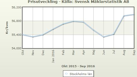 Grafen viser utviklingen i boligprisene i Sveriges hovedstad Stockholm de siste tolv månedene. GRAFIKK: Skjermdump/Maklarstatistik.se