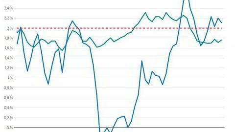 Etter en periode med svært lav prisvekst, har prisveksten i USA tatt seg noe opp de siste årene. Onsdag ettermiddag kommer nye tall for utviklingen i konsumprisene i januar.