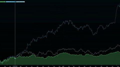 Ta en titt på denne grafen. Den øverste blå viser kursutviklingen for Kjell Inge Røkkes oljeaksje Aker BP, den hvite viser oljeprisen og den nederste grønne viser Statoil-kursen i samme periode.