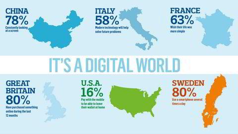 80 prosent av alle svensker bruker smarttelefon mange ganger daglig (Fra Schibsteds Future Report)