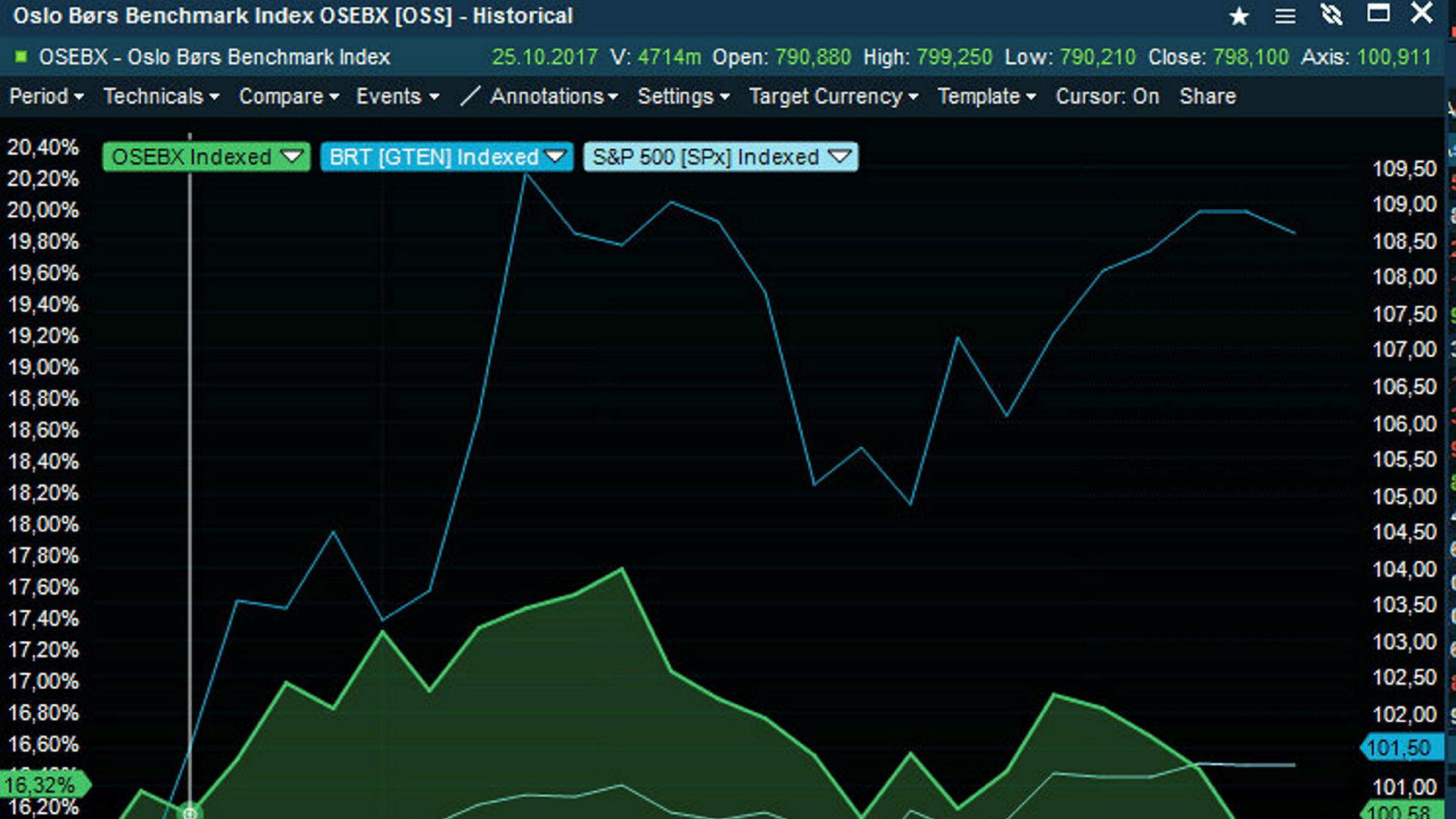 Mørkeblå strek øverst er oljeprisen. Lysegrønn strek er hovedindeksen på Oslo Børs. Lyseblå strek nederst er S&P 500.