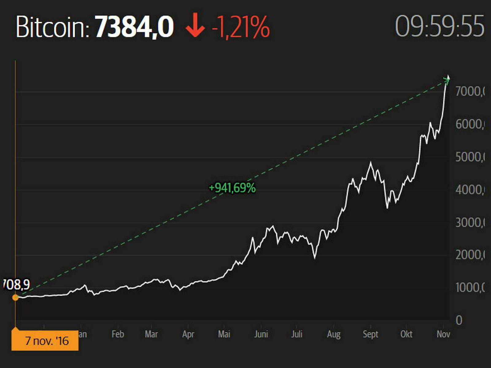 Bitcoin-kursen har økt over 940 prosent på et år.