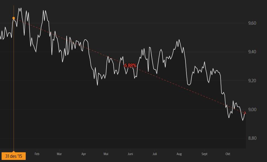 Euroen har svekket seg betydelig mot norske kroner. Fallet er på nær syv prosent hittil i år. Grafikk: DN Investor