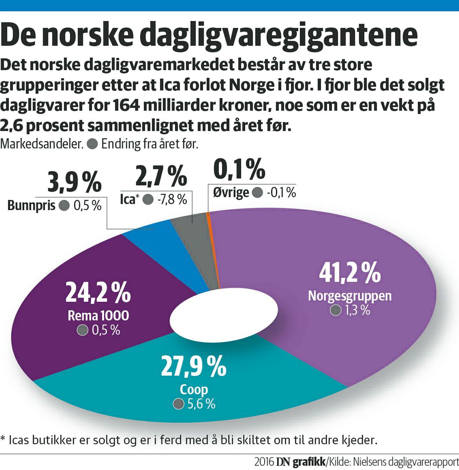 Grafikk for det norske dagligvaremarkedet. Nielsen-tall. Foto: DN