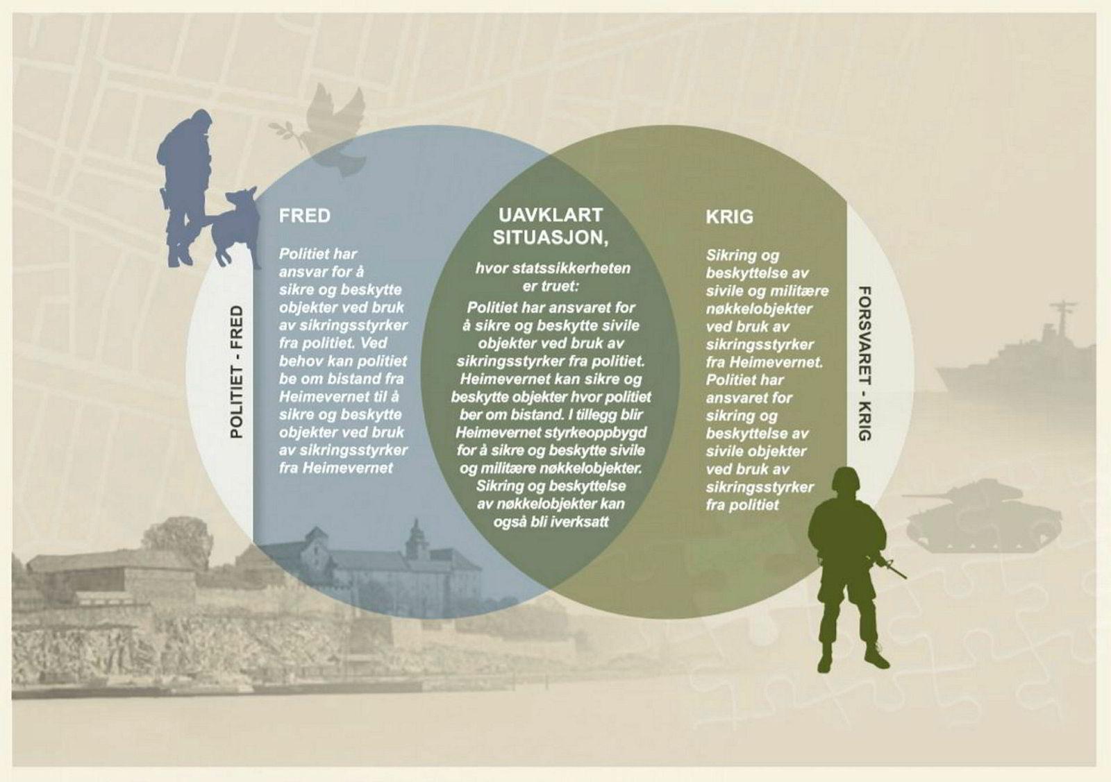 Objektsikring. Figur: Sikring og beskyttelse av objekter i fred, krise og krig.