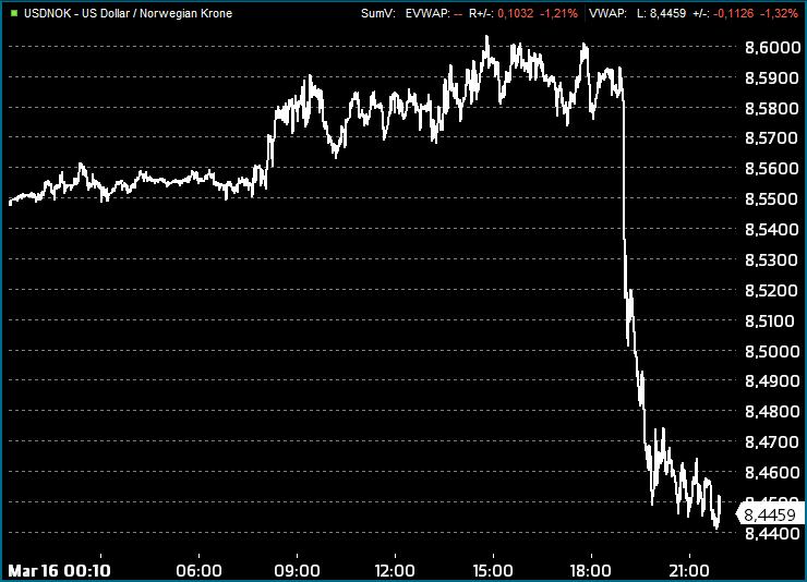 Dollaren ble markert svekket onsdag kveld. Grafikk: Infront.