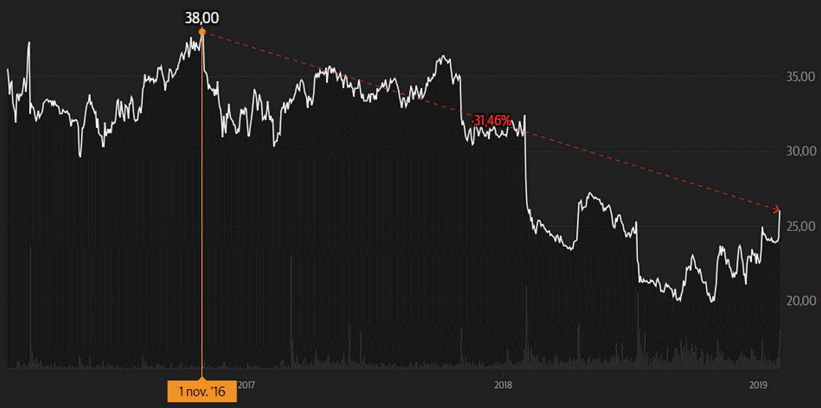 Europrisaksjen har fått hard medfart på børsen de siste par årene med en halvering i børsverdien. Siden september har det vært et positivt trendskifte for butikkjeden.