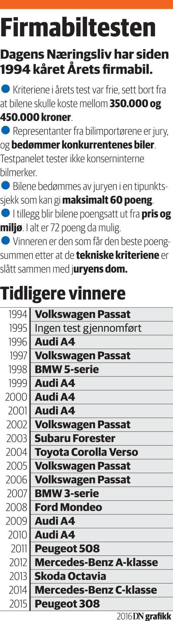 Peugeot-sjef Thorbjørn Myrhaug kan glede seg over at Peugeot 308 SW for andre gang er kåret til Årets firmabil. Volkswagen Passat GTE og Citroën Grand C4 Picasso ble henholdsvis nummer to og tre.