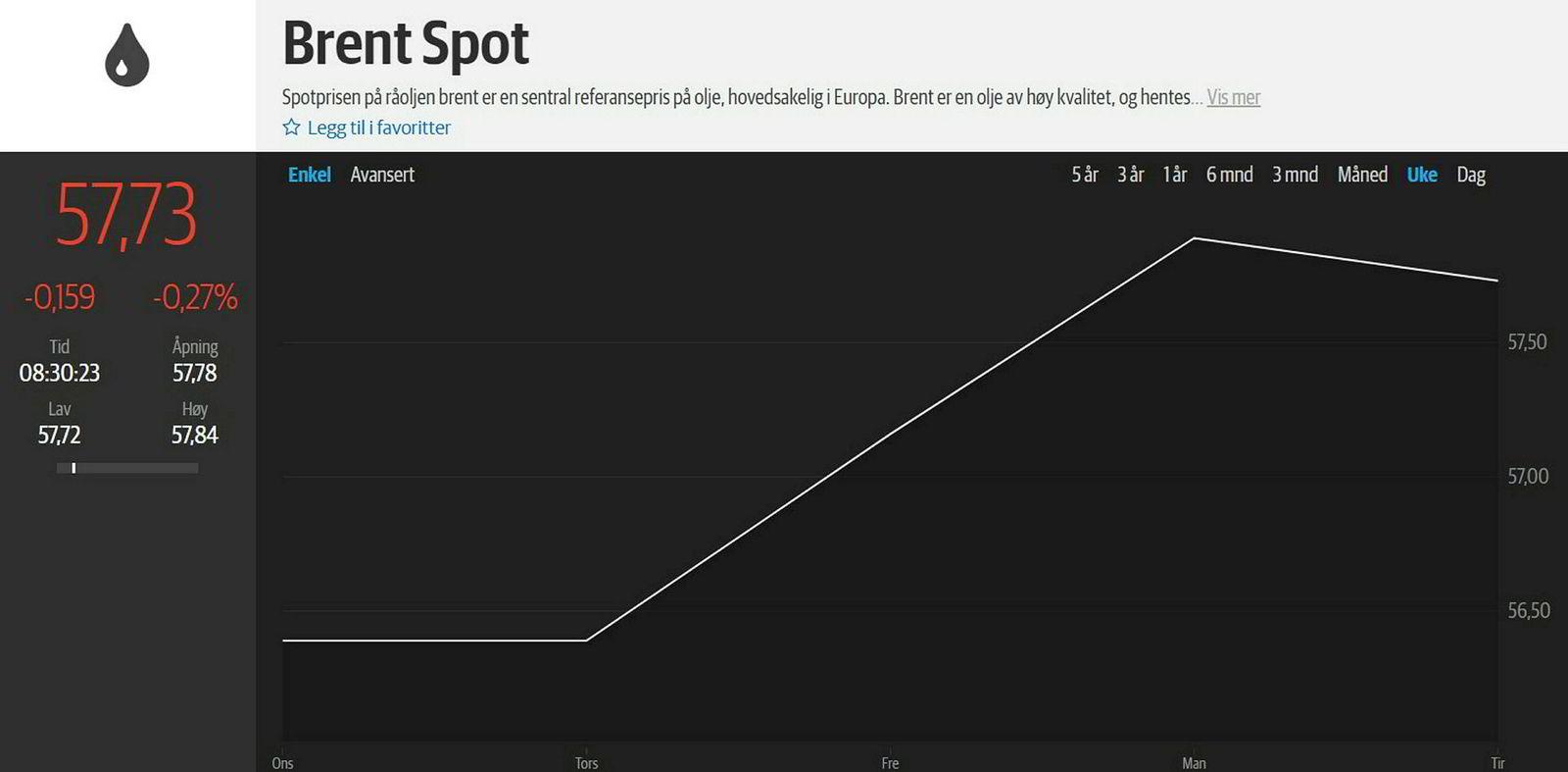 Oljeprisen steg i starten av uken som følge av geopoltisk uro. Skjermdump: DN Investor