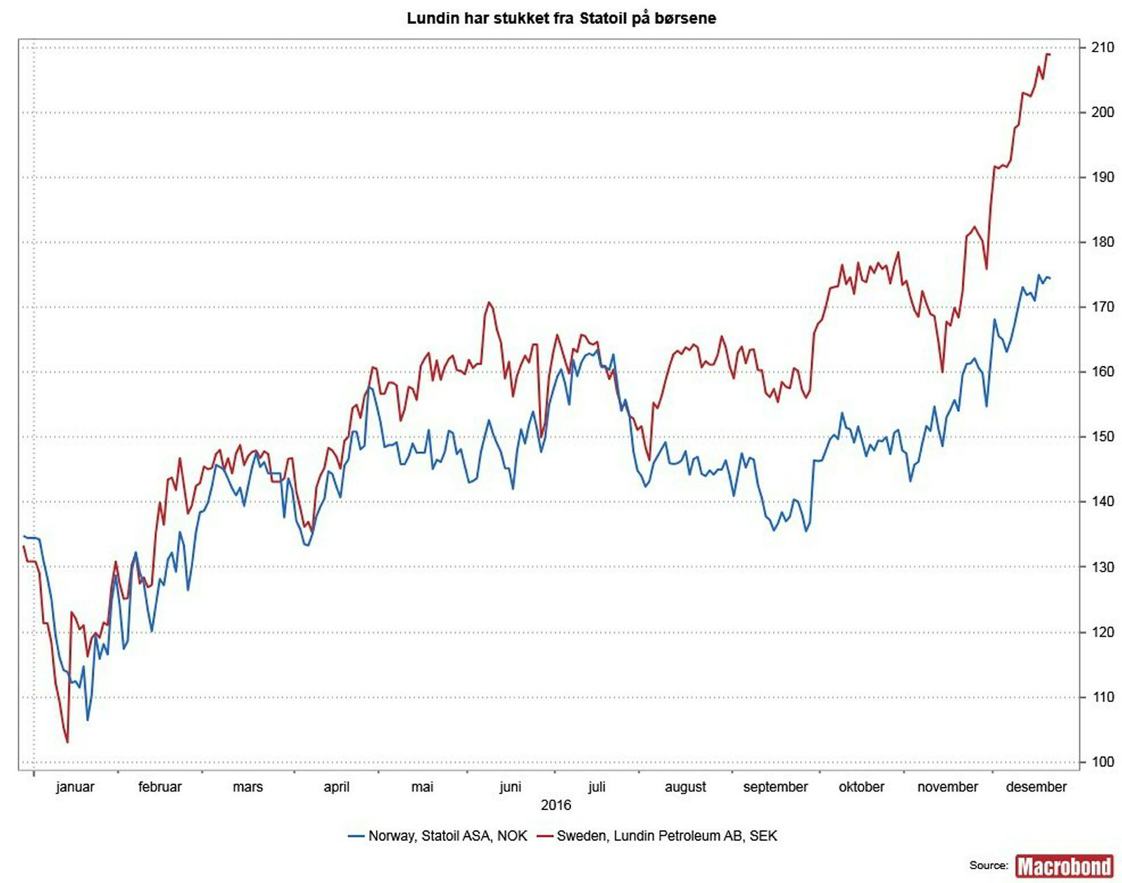 Lundin-aksjen har stukket fra Statoil på børsene.