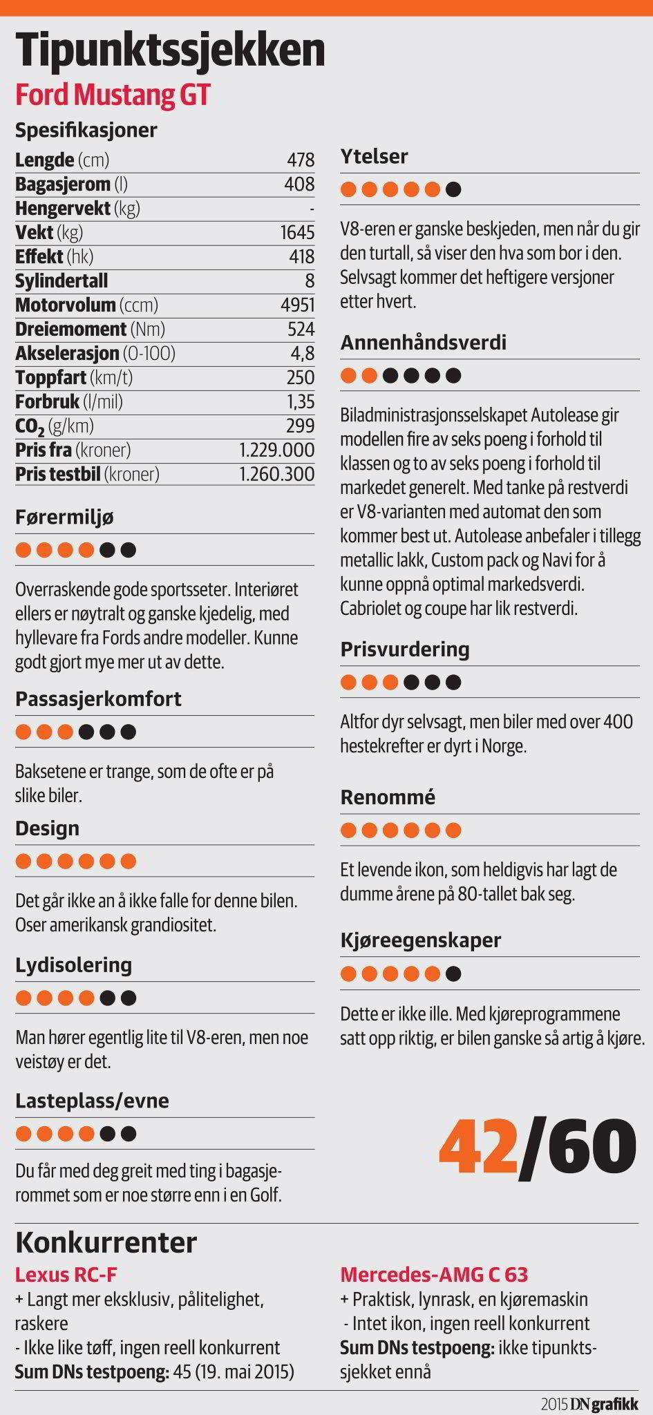 Sagnomsuste Ford Mustang blir endelig å se på norske veier, om enn i få eksemplarer. Mens bilen er prisen til rundt 300.000 kroner i USA, tipper den millionen med norske skilter.
