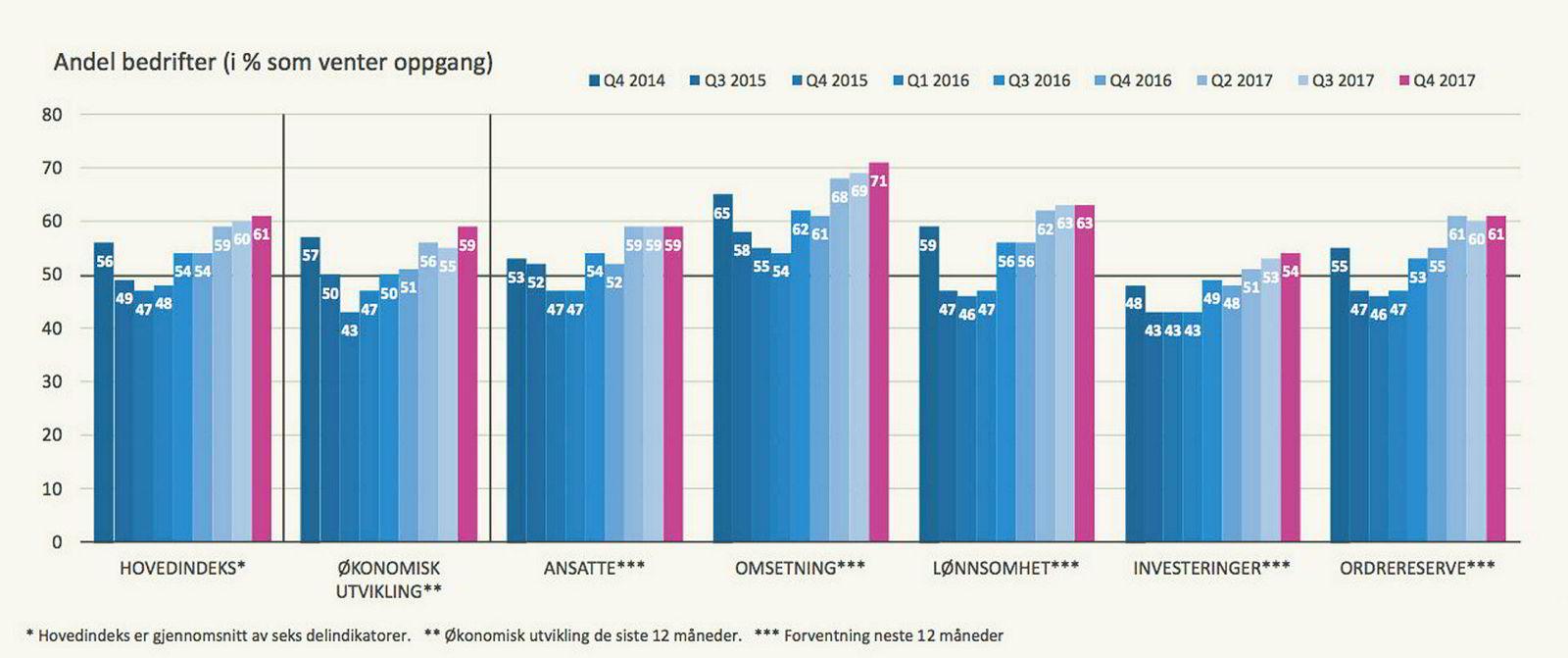 SR-Banks konjunkturbarometer viser oppgang i alle kategorier. Tall over 50 indikerer optimisme.