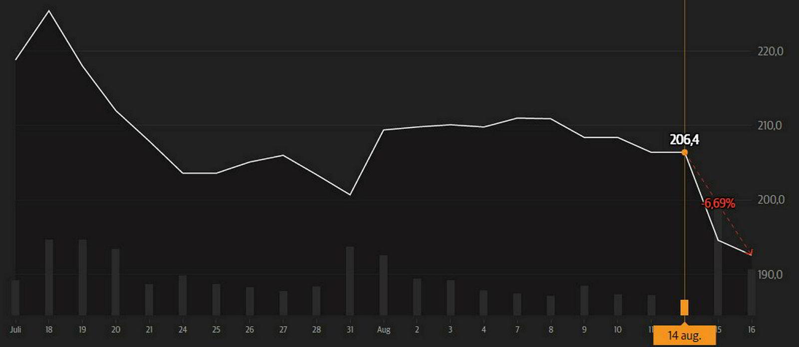 Schibsteds A-aksjes utvikling den siste måneden. Lengst til høyre ser man utviklingen fra børsåpning tirsdag til klokken 14.41 onsdag.