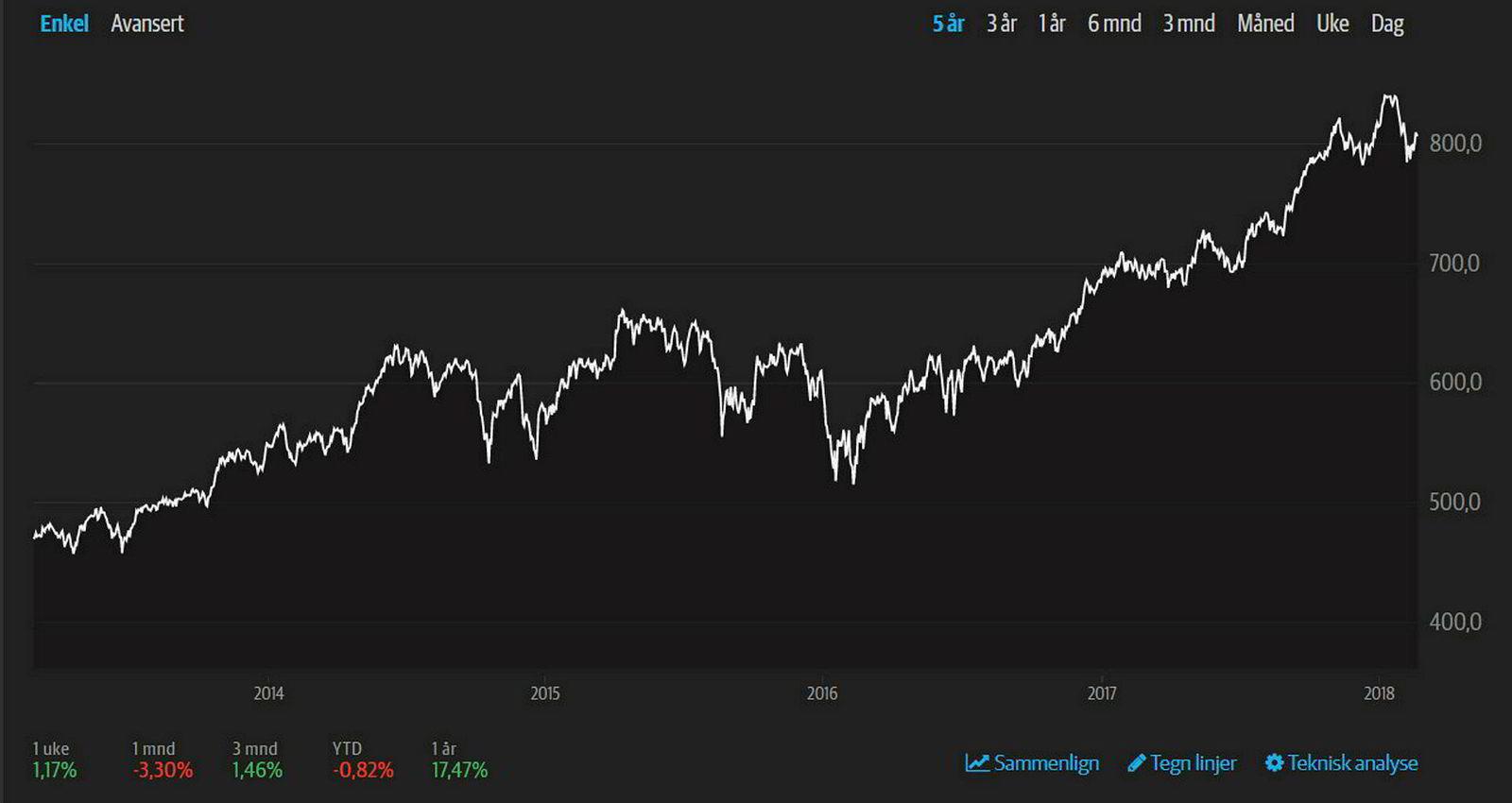 Utviklingen på børsen siste fem år.