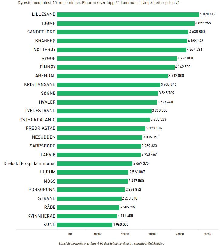 Oversikt over kommunene med de dyreste sjøhyttene. GRAFIKK: Eiendom Norge