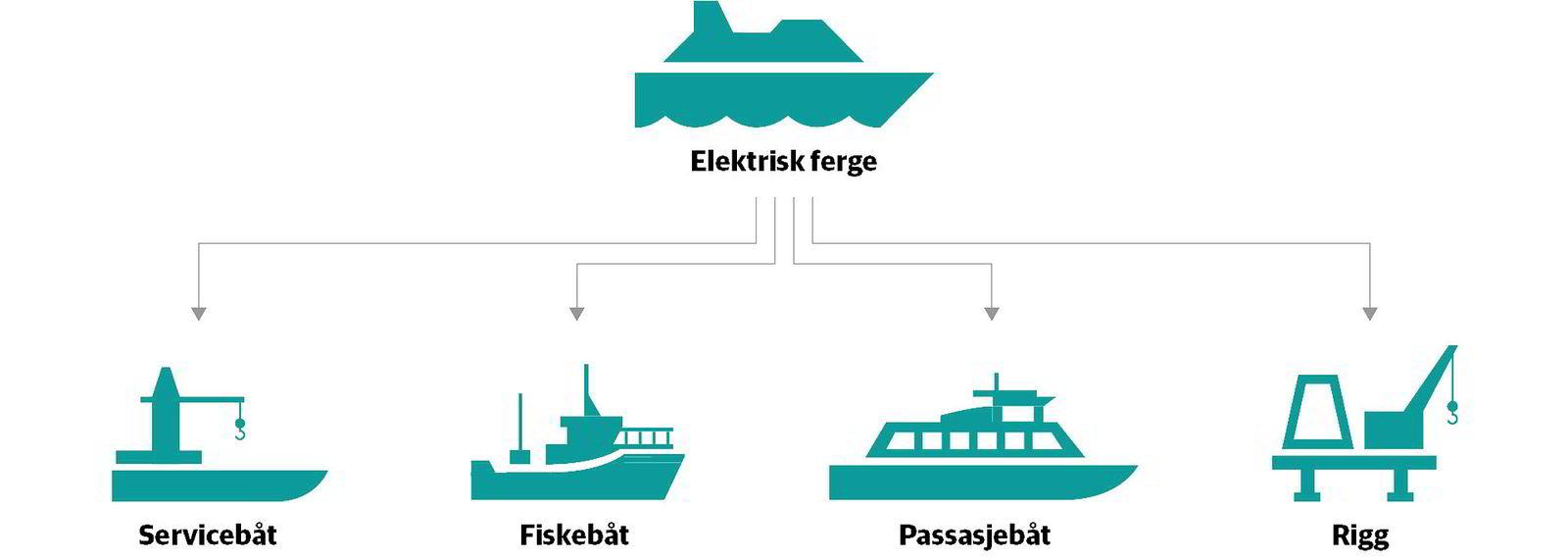 Når fergebatteriene er testet ut, er det lite i veien for å bruke motor-innovasjonen i andre deler av skipsflåten.