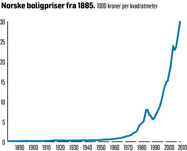 - Se på boligpriser over tid. Den gangen det steg mest historisk var på 1890-tallet. Den ene gangen var det ekstremt og det gikk fryktelig galt etterpå. Det tok hele 80 år før realprisen tok seg tilbake til 1900-nivået igjen, påpeker Peter Hermanrud.