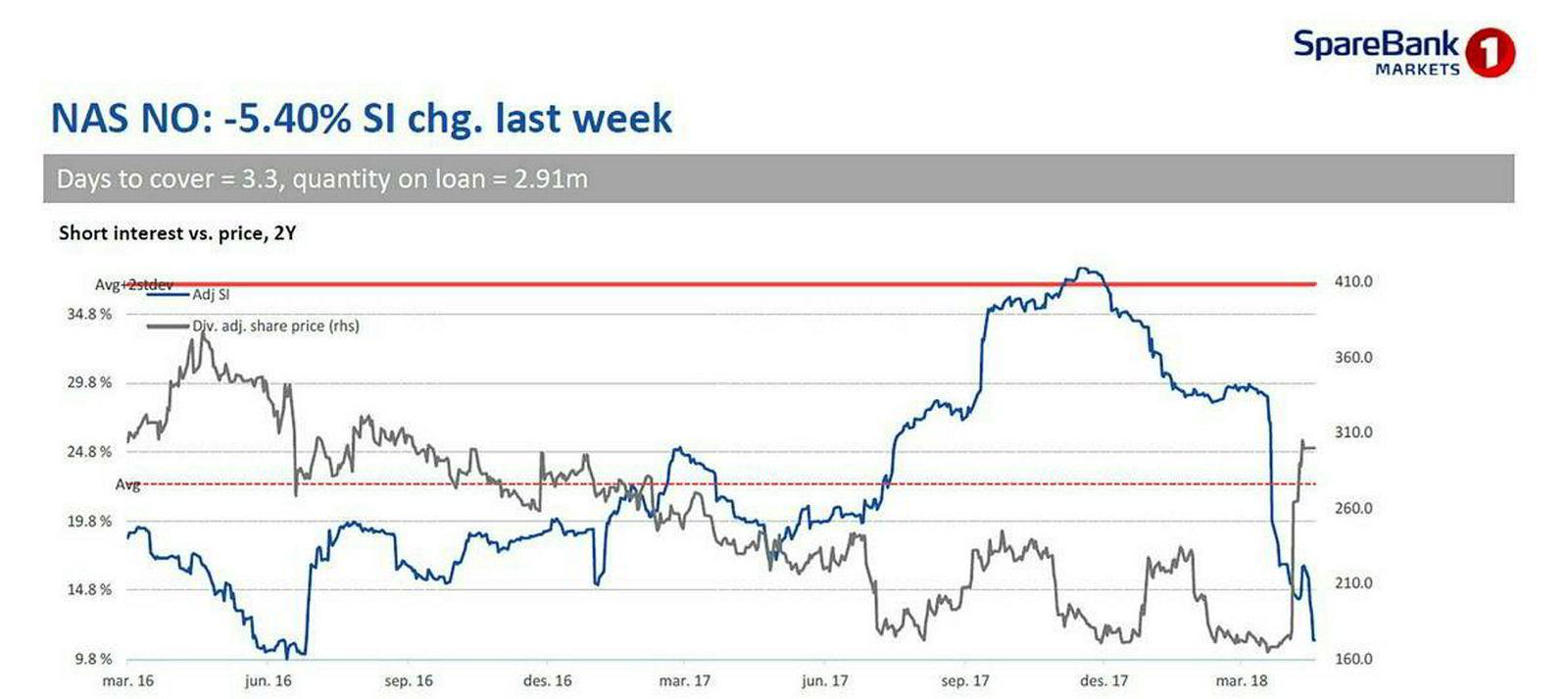 Den blå linjen viser shortandelens dramatiske fall i Norwegian de siste ukene. Den grå linjen er aksjekursen. Kilde: Sparebank 1 Markets