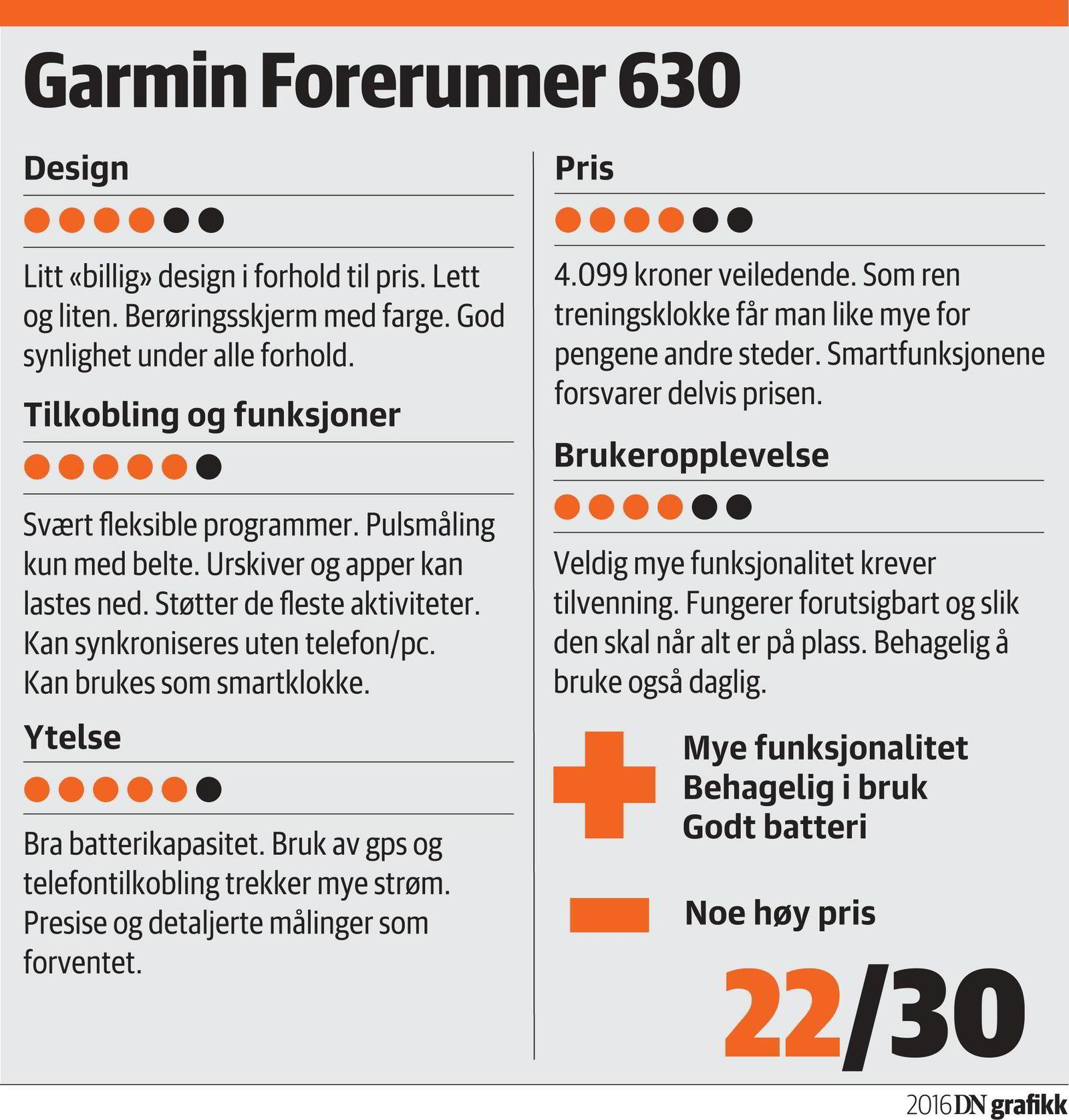Garmin Forerunner 630 er speket med programmer. For de ivrigste løperne har den også en egen løpeteknikkanalyse- funksjon.