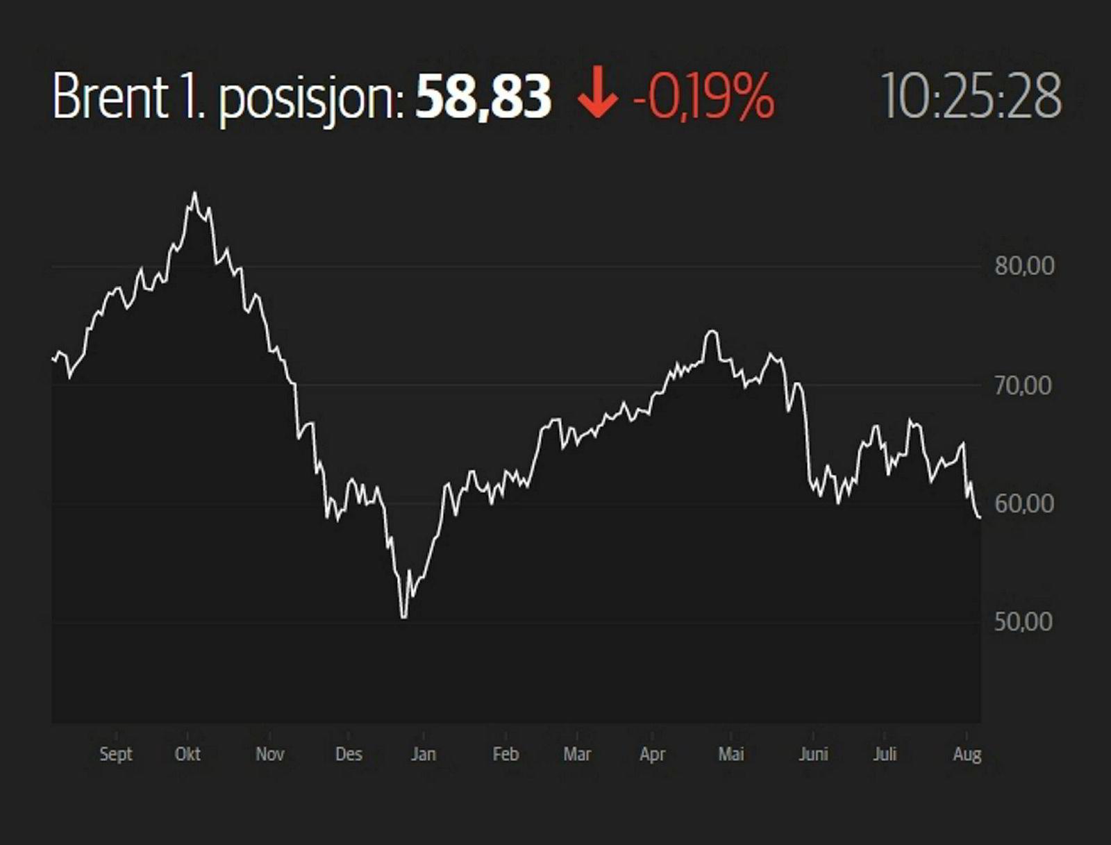 Utviklingen i oljeprisen for utsatt levering de siste 12 månedene.