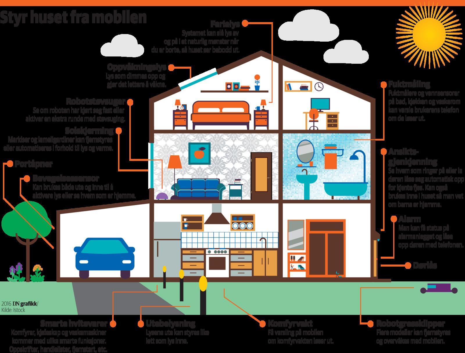 Tibber satser på fremveksten av smarthus. I en fremtid hvor de fleste aparater som bruker strøm kan kommunisere med mobilen, vil Tibber kunne styre husets strømforbruk.