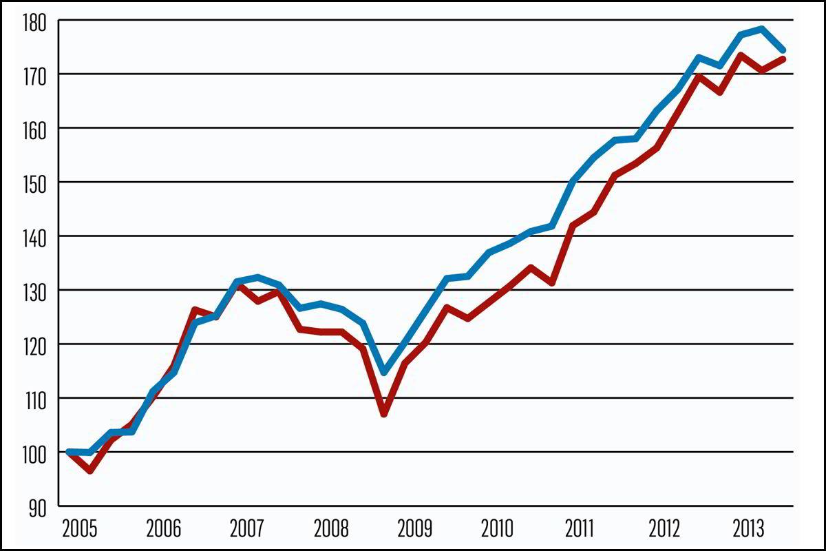 Gjennomsnittlig kvadratmeterpris for småleiligheter (rød) og store leiligheter (blå) Indeks: 1. kvartal 2005 = 100 Kilde: EFF, Eiendomsverdi
