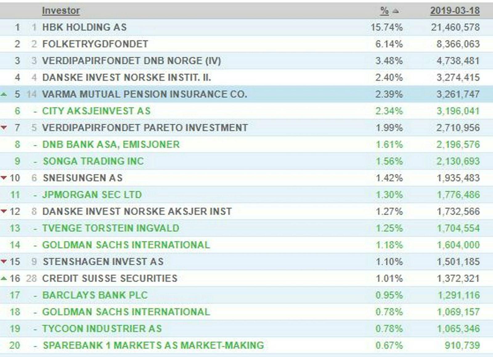 Dette er den nye listen over Norwegians 20 største aksjonærer.