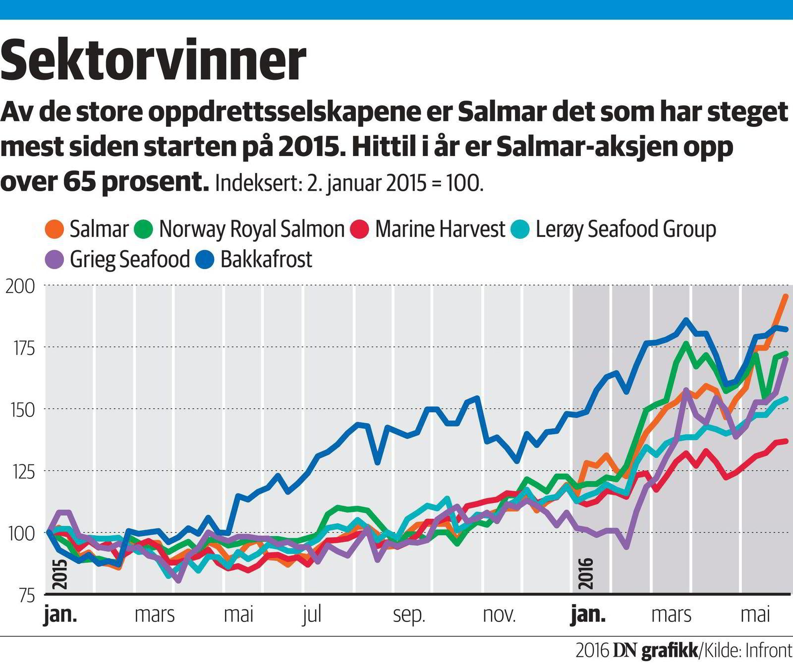 – Vi har kjøpsanbefaling på hele sektoren, sier Nordea Markets-analytiker Kolbjørn Giskeødegård, som tror det sterke laksemarkedet vil vare i flere år.