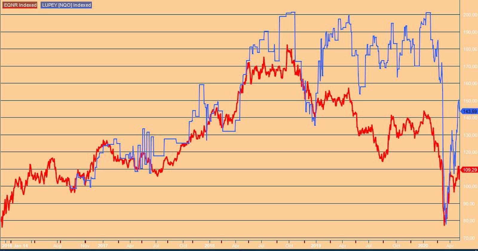Equinor selger Lundin-aksjer. Lundin-aksjen har klart seg bedre enn Equinor-aksjen siden Equinor kom inn som medaksjonær i januar 2016. Kurser indeksert til 100 i januar 2016.
