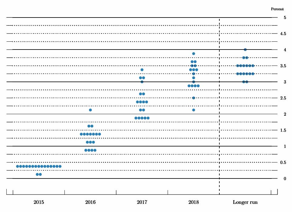Renteplottet, som omtales som «dot-plot» i USA, viser hvordan representantene i Feds pengepolitiske komité venter at renten vil utvikle seg fremover. Grafikk: Faksimile fra Federal Reserves prognosedokument.