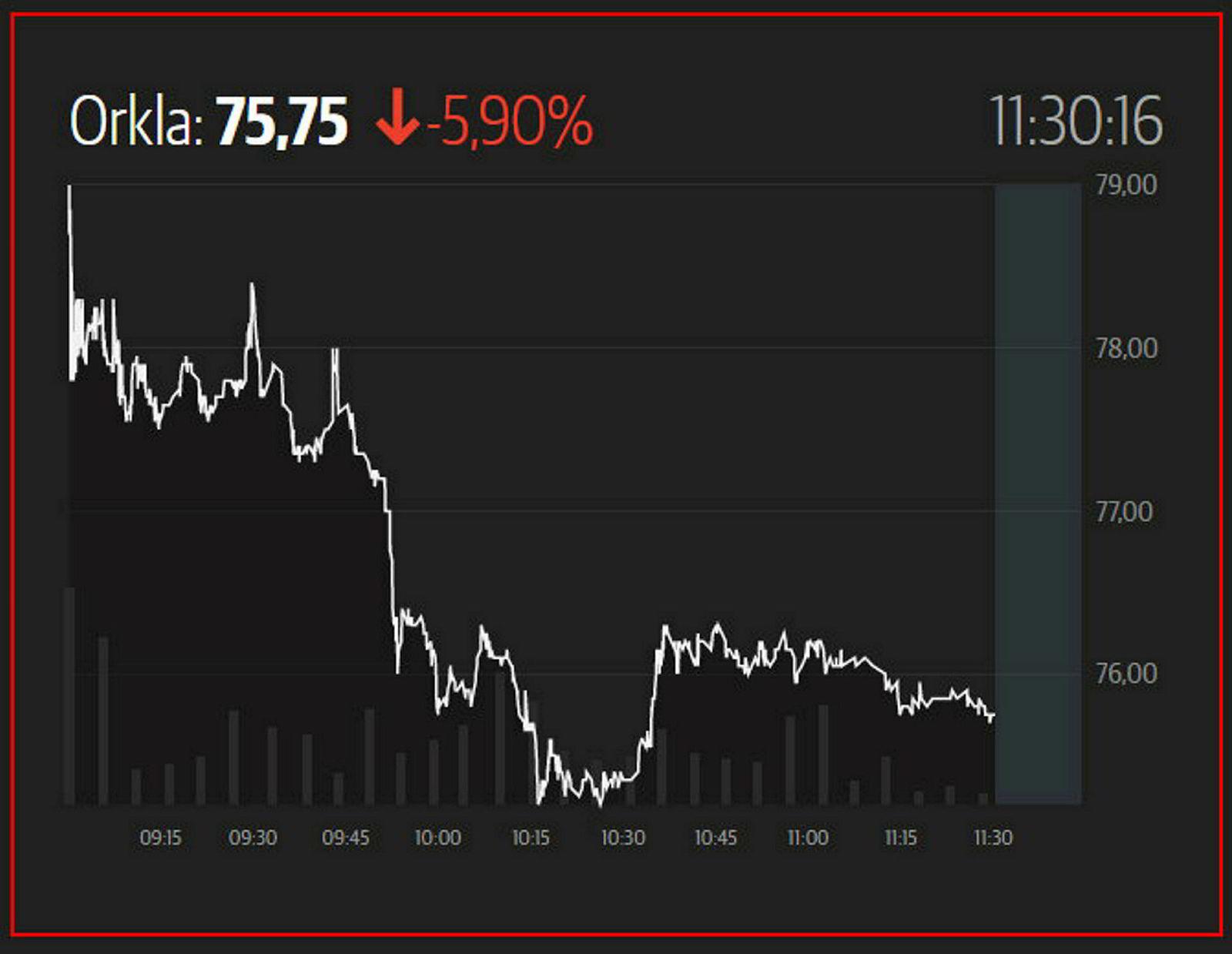 Orklas børsutvikling torsdag. Aksjen faller etter resultatfremleggelsen.