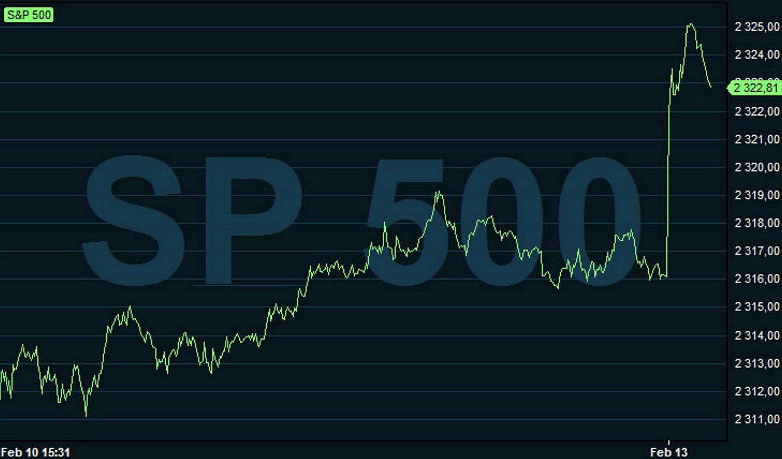 Utviklingen for S&P-indeksen mandag. For første gang har den en samlet markedsverdi på 20.000 milliarder dollar.
