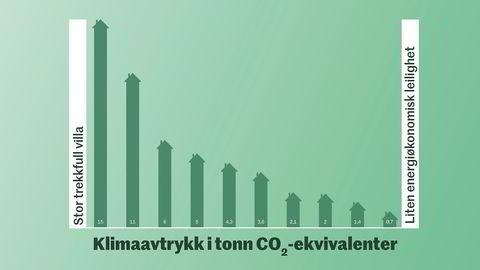 Husets klimaskygge. Klimaavtrykket fra boligen din i tonn CO2-ekvivalenter. Dette avtrykket kan du dele på antall personer som bor i boligen. (Dette er grove anslag fra en studie av klimaavtrykket fra en gammel og trekkfull enebolig og et renovert og nybygd hus, justert for at eneboliger i gjennomsnitt bruker 40 prosent mer strøm enn leiligheter, og basert på en nordisk elmiks. Tallene er neppe fasitsvar, men gir en grei pekepinn. Akkurat hvor din bolig ender opp, kommer først og fremst an på størrelse og energieffektivitet.)