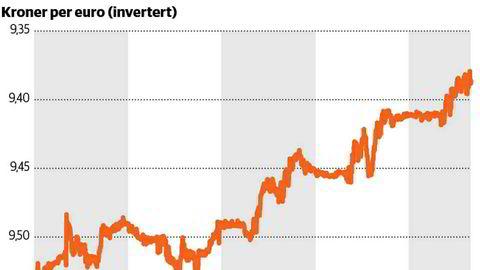 Kronen er styrket mot euroen den siste uken. Økonomene venter en ytterligere styrking av kronen fremover.