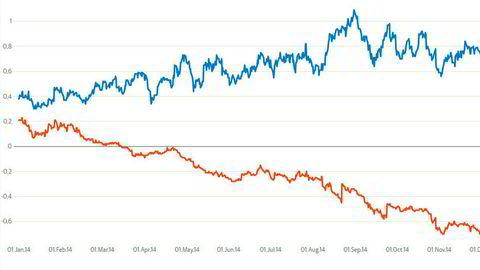Tyske og amerikanske statsrenter har gått hver sin vei de siste årene. De siste ukene har utviklingen blitt spesielt tydelig. Grafen viser renteutviklingen i tyske (rød linje) og amerikanske statslån med to års løpetid.
