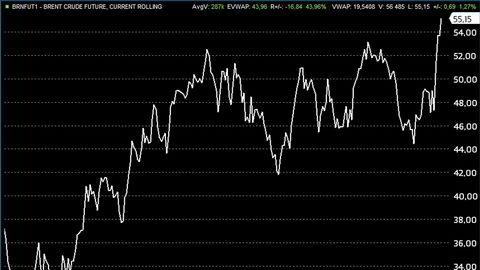 Prisen på nordsjøoljen Brent stiger mandag til det høyeste nivået på nærmere ett og et halvt år.