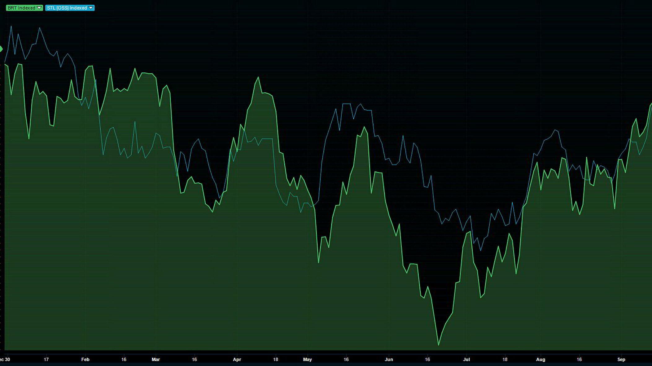 Den grønne streken er oljeprisen. Den blå streken er Statoil-kursen. Det er ikke oljeprisen som følger etter Statoil-kursen, for å si det slik..
