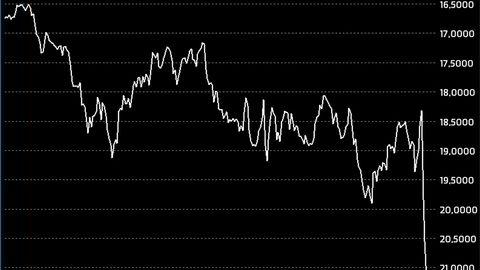 Meksikanske peso er kraftig svekket de siste dagene. Invertert graf. Lavere kurver=svakere peso.